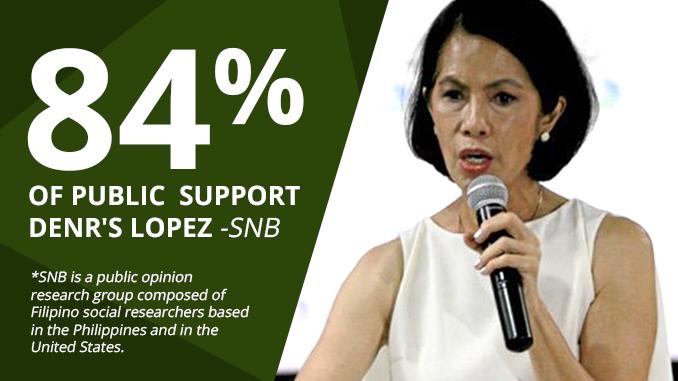 84% of Public Support DENR's Lopez – SNB